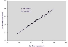 SpeAmpn reagents are validated to ensure very high correlation between experiments performed with and without cDNA Preamplification.