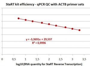 L'efficacité du kit de Reverse Transcription StaRT est garantie de 5ng à 2µg d'ARN par une politique de contrôles qualité stricts.