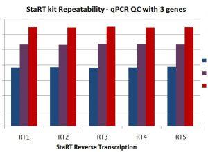 La reproductibilité des résultats qPCR obtenus après Reverse Transcription StaRT est validée par des contrôles qualité sur plusieurs expériences distinctes et répétées.