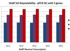 The repeatability of qPCR results obtained after StaRT Reverse Transcription is validated by quality controls with several distinct and repeated experiments.